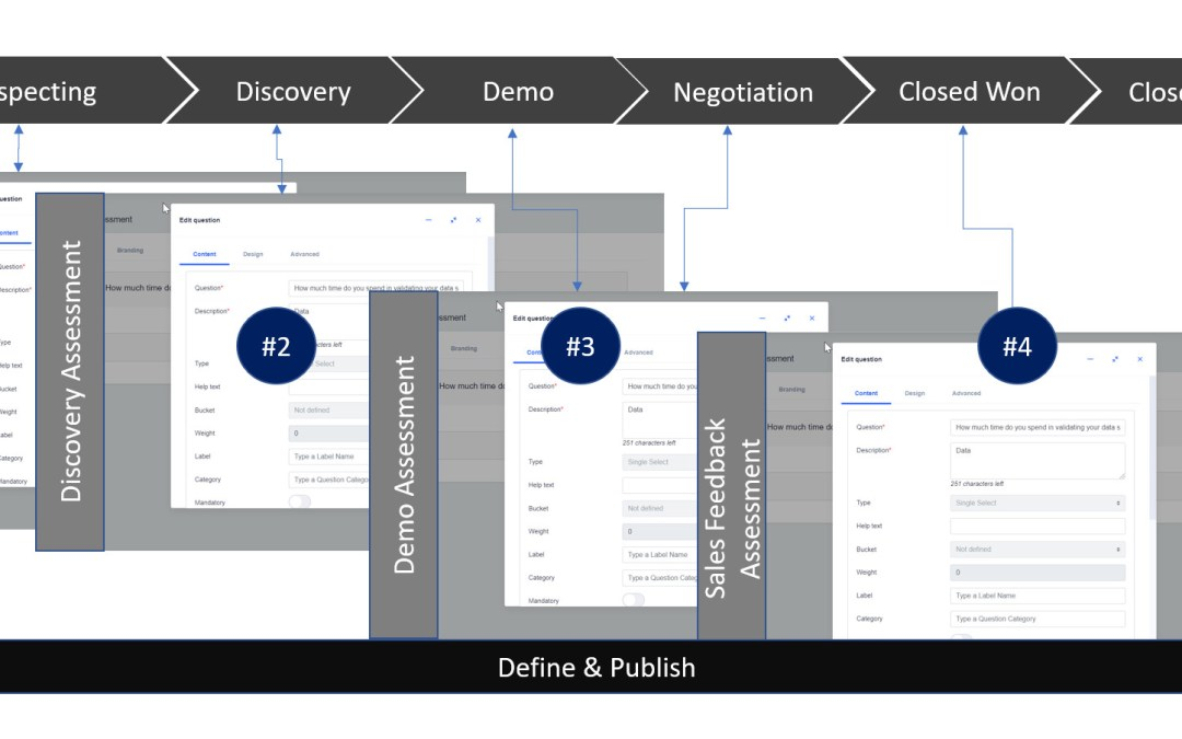Rule Driven Assessments & Scoring of Leads, Accounts, Opportunities in Salesforce
