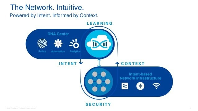 Cisco The New Era of Networking