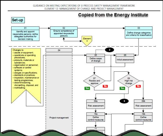 MOC flow chart
