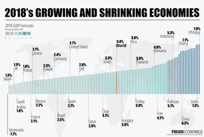 2018's growing (and shrinking) economies