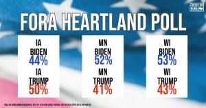 IA: Biden 44, Trump 50; MN: Biden 52, Trump 41; WI: Biden 53, Trump 43