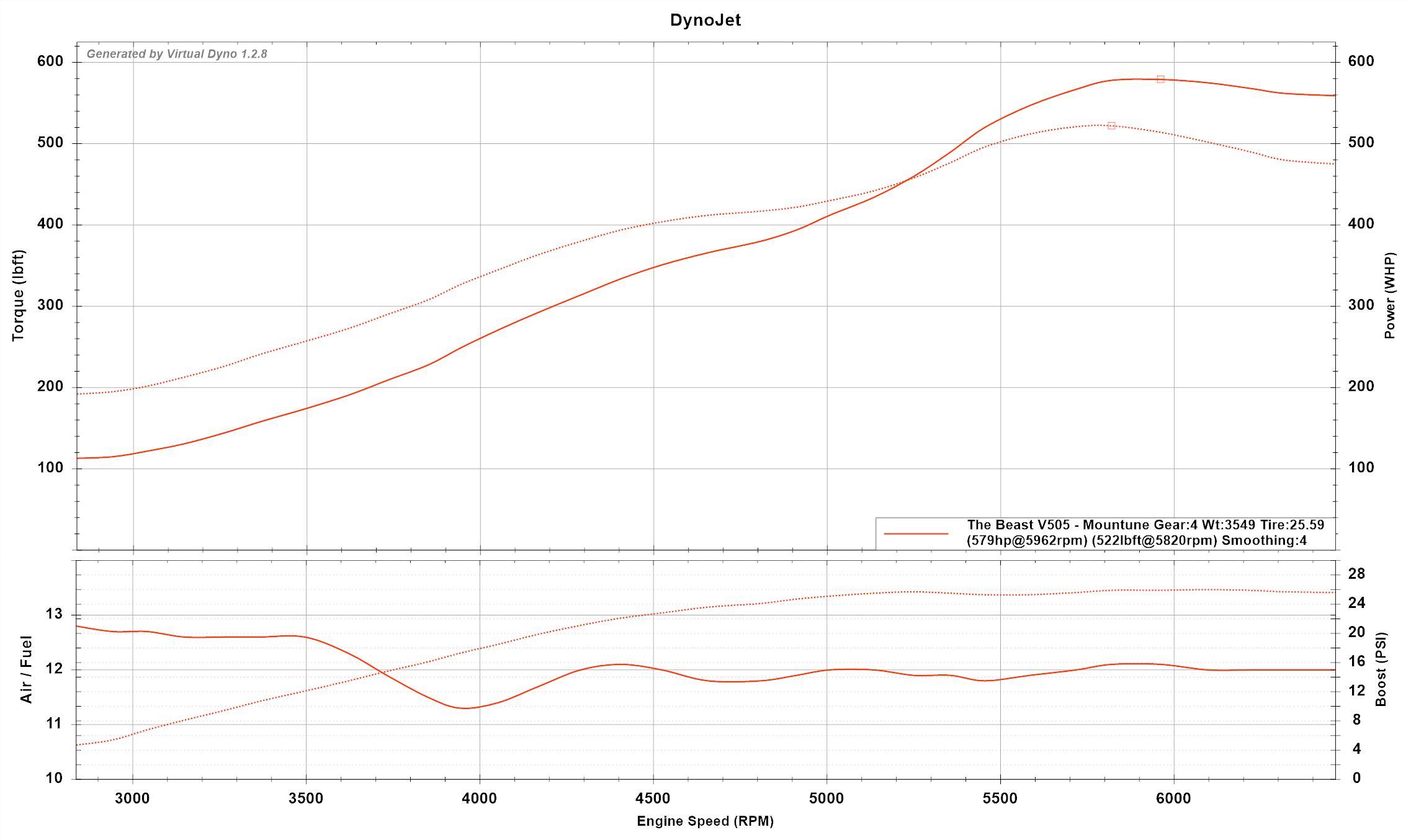 Sohc Dyno Pulls | Wiring Diagram Database