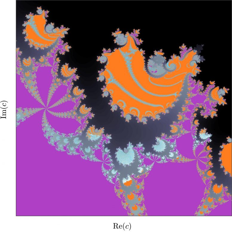 Fractal Patterns Generated by a Set of Four Quadratic Equations