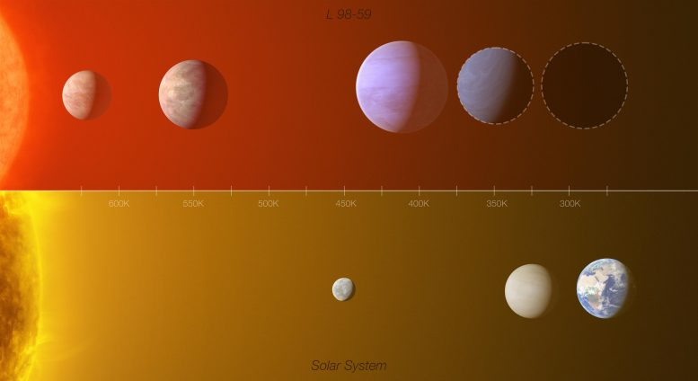 Comparison of the L 98-59 Exoplanet System With Inner Solar System