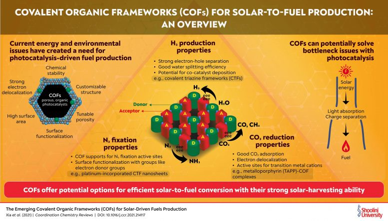 Covalent Organic Frameworks for Solar-To-Fuel Production