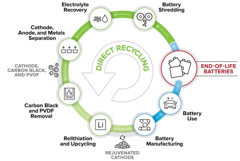 Direct Recycling and Reusing Battery Cathode Materials