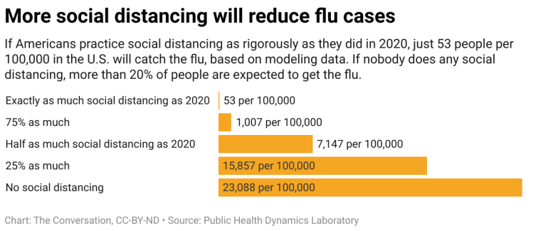 More Social Distancing Will Reduce Flu Cases