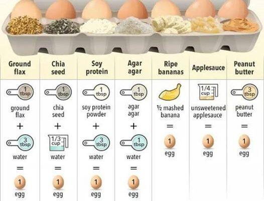 https://i2.wp.com/www.fodmapfoodies.nl/wp-content/uploads/2017/08/foto-egg-replacers-526x400.jpg?resize=526%2C400&ssl=1