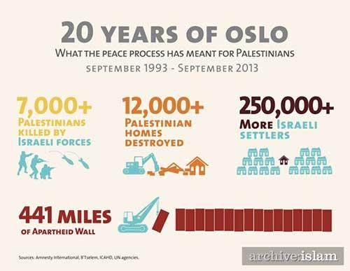 https://i2.wp.com/www.fogcityjournal.com/wordpress/wp-content/plugins/2013/10/israel-palestine-infograph.jpg