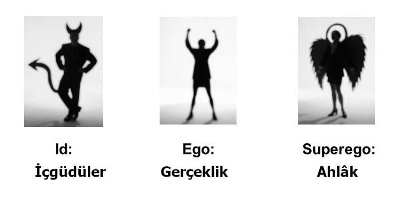 id, ego, süperego