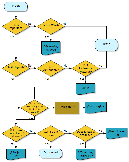 [flowchart demonstrating Getting Things Done steps]