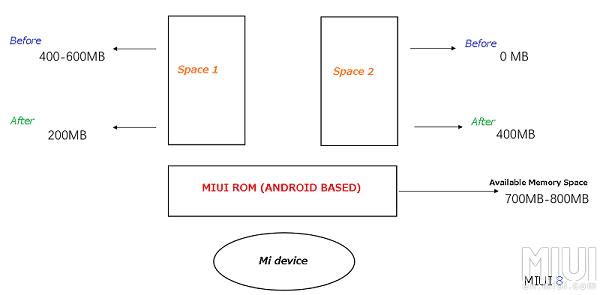 Cara Menggunakan Fitur Second Space MiUI 8 Xiaomi