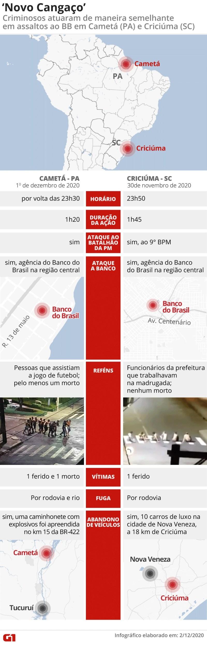 Infográfico compara os assaltos em Cametá (PA) e Criciúma (PR) — Foto: Fernanda Garrafiel/G1