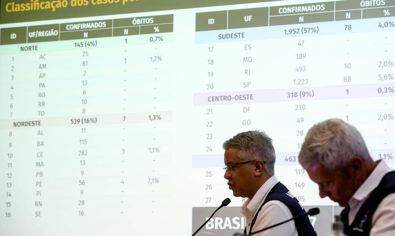 Brasil tem 3.904 casos e 111 mortes por covid-19; acompanhe ao vivo