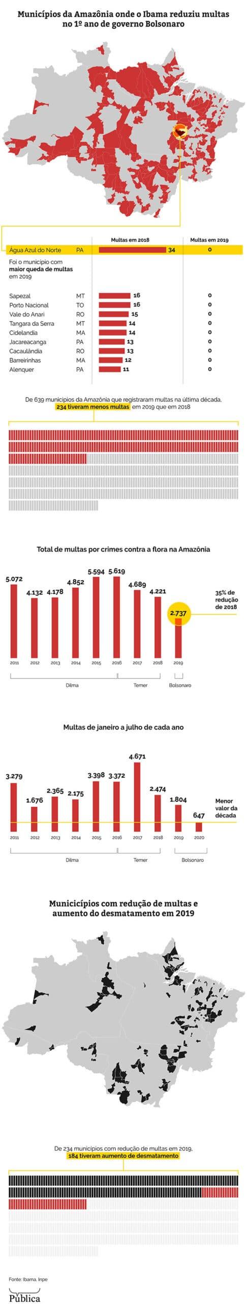 (Infográfico: Larissa Fernandes/Agência Pública)