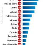 Quatro bairros somam mais de 50% dos casos de violência doméstica em Guarapari