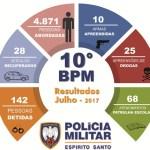 PM de Guarapari prendeu quase 150 pessoas no mês de julho em Guarapari