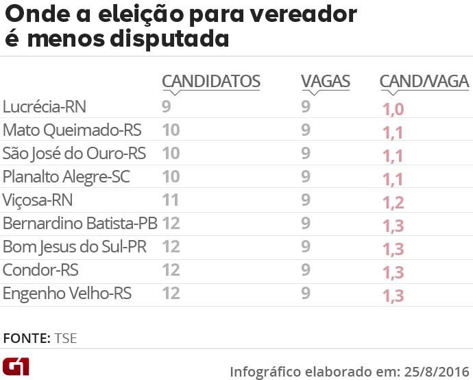 Em cidade do RN, todos os candidatos a vereador devem ser eleitos