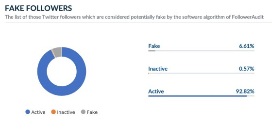 Arwind Kejriwal fake Twitter followers audit