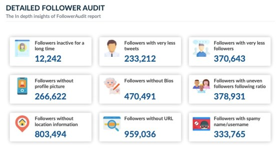 Twitter audience detailed audit insights