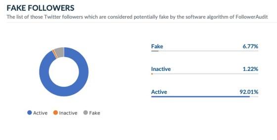 fake follower audit Barack Obama