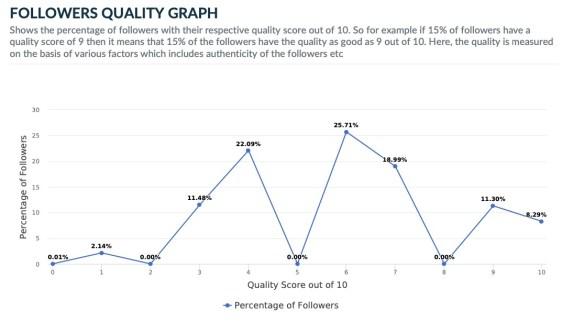 Hillary Clinton Twitter Follower Quality Graph