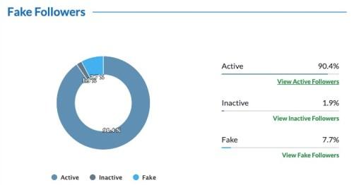Fake followers