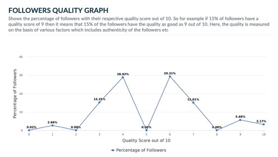 Rajnath Singh Twitter Follower Quality Graph