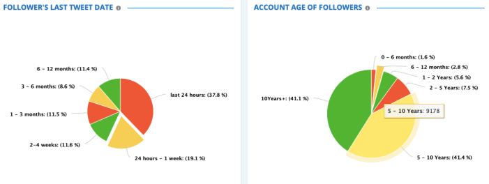 FollowerAudit: Analyze followers