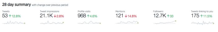 Twitter Analytics dashboard screenshot