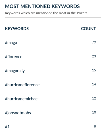 trump mentioned hashtags