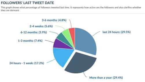Twitter followers tweet analysis