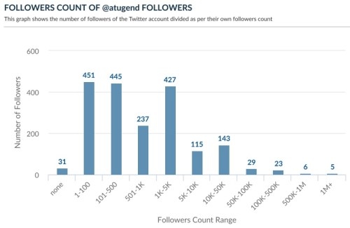 Twitter followers follower count