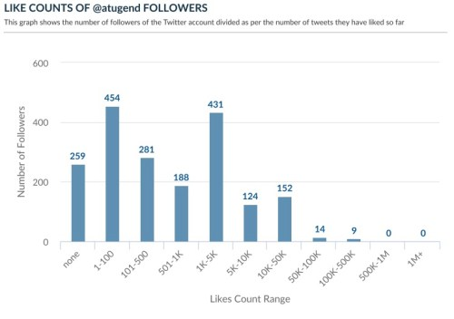 Twitter followers engagement