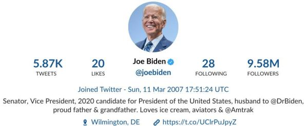 Biden Tweet activity US elections