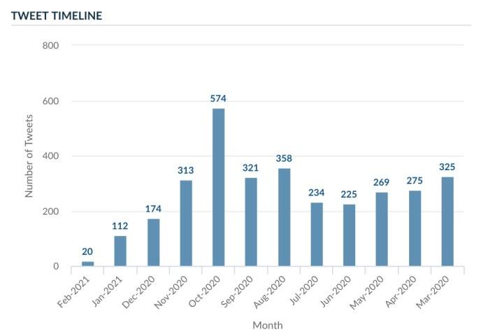 Joe Biden tweet analysis report: tweet timeline