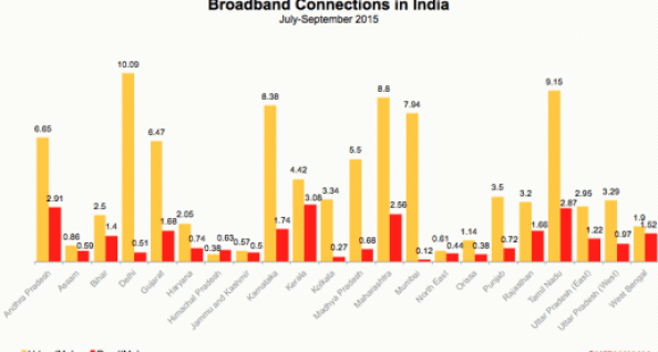 India-broadband-status-by-trai