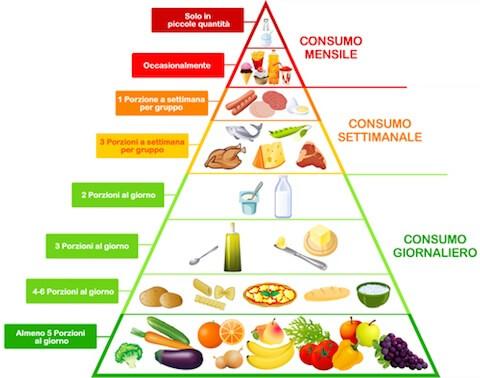 Home page - Fondazione dieta mediterranea