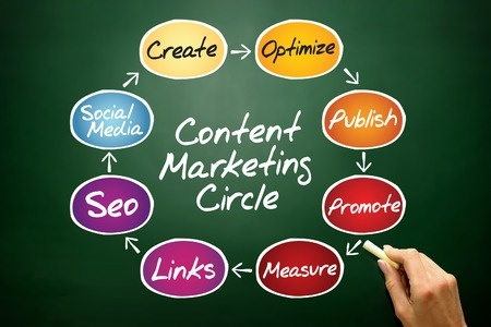 Content marketing nel web marketing strategico