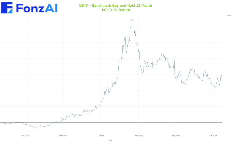 Cumulative Benchmark Buy and Hold Results for OVERSTOCK COM (OSTK)
