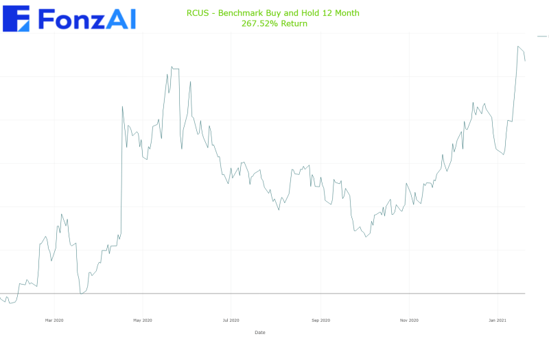 Cumulative Benchmark Buy and Hold Results for Arcus Biosciences, Inc. (RCUS)