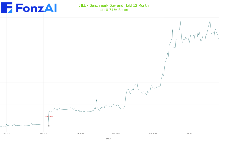 Cumulative Benchmark Buy and Hold Results for J JILL (JILL)