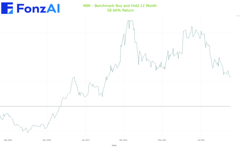 Cumulative Benchmark Buy and Hold Results for Nabors Industries Ltd. (NBR)