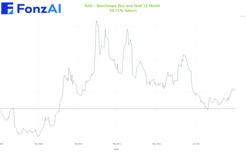 Cumulative Benchmark Buy and Hold Results for  RAD  Rite Aid Corporation Common Stock   (RAD)