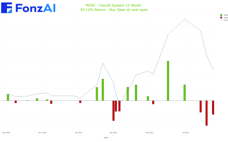 Cumulative Trading Results for Moxian, Inc. (MOXC)