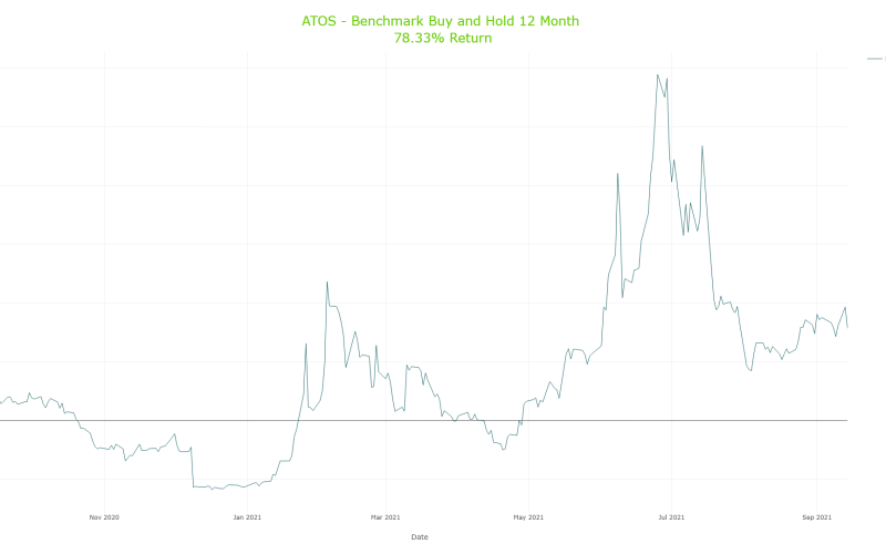 Cumulative Benchmark Buy and Hold Results for Atossa Therapeutics, Inc. (ATOS)