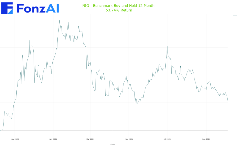 Cumulative Benchmark Buy and Hold Results for NIO Inc. American depositary shares, each  representing one Class A ordinary share   (NIO)