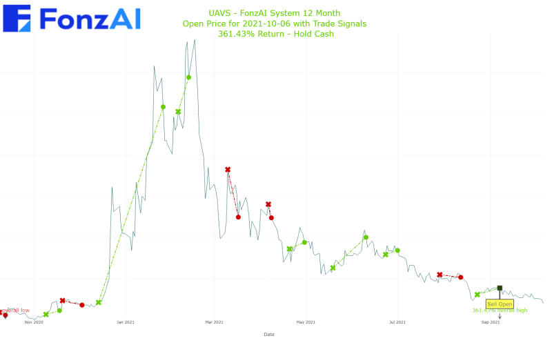 Adjusted Open Plot for AgEagle Aerial Systems, Inc. (UAVS)