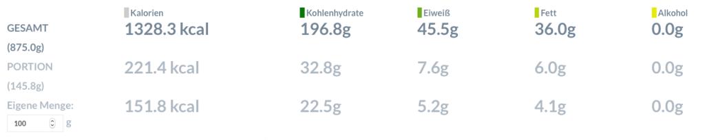Das sind die Nährwerte insgesamt (6 Pancakes), pro Pancake und pro 100 g