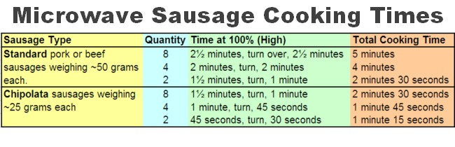 Cook Sausages in a Microwave Oven